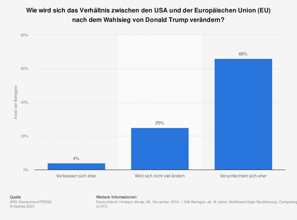 Statistik: Wie wird sich das Verhältnis zwischen den USA und der Europäischen Union (EU) nach dem Wahlsieg von Donald Trump verändern? | Statista