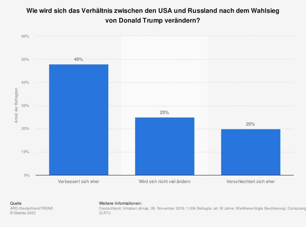 Statistik: Wie wird sich das Verhältnis zwischen den USA und Russland nach dem Wahlsieg von Donald Trump verändern? | Statista