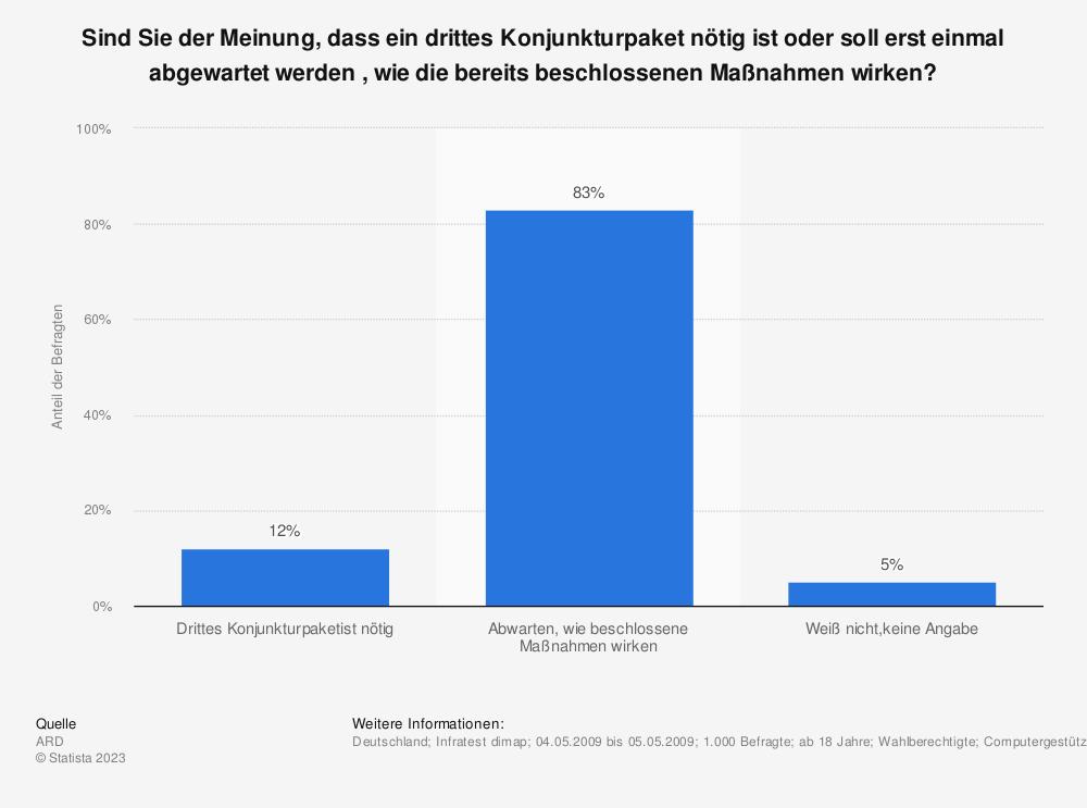 Statistik: Sind Sie der Meinung, dass ein drittes Konjunkturpaket nötig ist oder soll erst einmal abgewartet werden , wie die bereits beschlossenen Maßnahmen wirken? | Statista