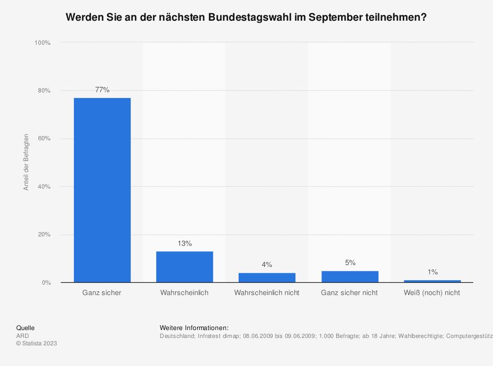 Statistik: Werden Sie an der nächsten Bundestagswahl im September teilnehmen? | Statista