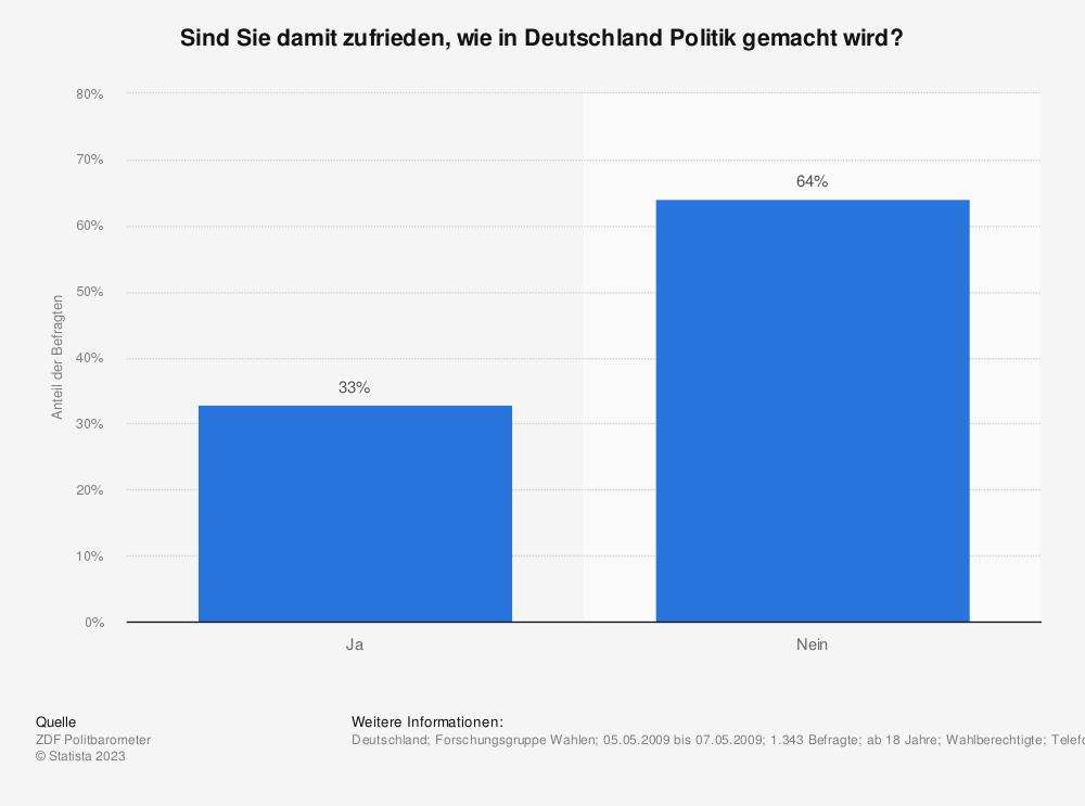 Statistik: Sind Sie damit zufrieden, wie in Deutschland Politik gemacht wird?   Statista