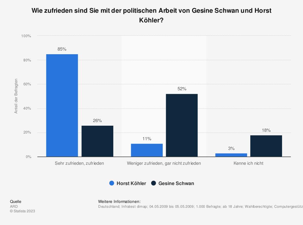 Statistik: Wie zufrieden sind Sie mit der politischen Arbeit von Gesine Schwan und Horst Köhler? | Statista