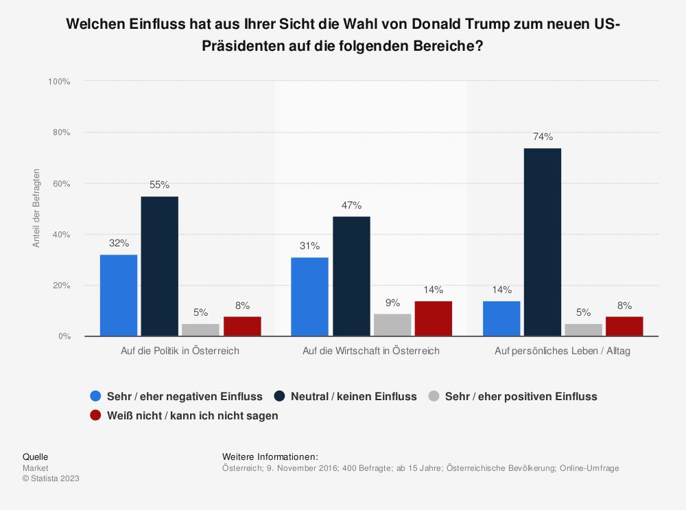 Statistik: Welchen Einfluss hat aus Ihrer Sicht die Wahl von Donald Trump zum neuen US-Präsidenten auf die folgenden Bereiche? | Statista