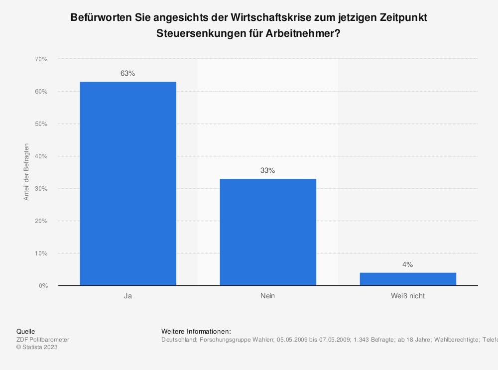 Statistik: Befürworten Sie angesichts der Wirtschaftskrise zum jetzigen Zeitpunkt Steuersenkungen für Arbeitnehmer? | Statista