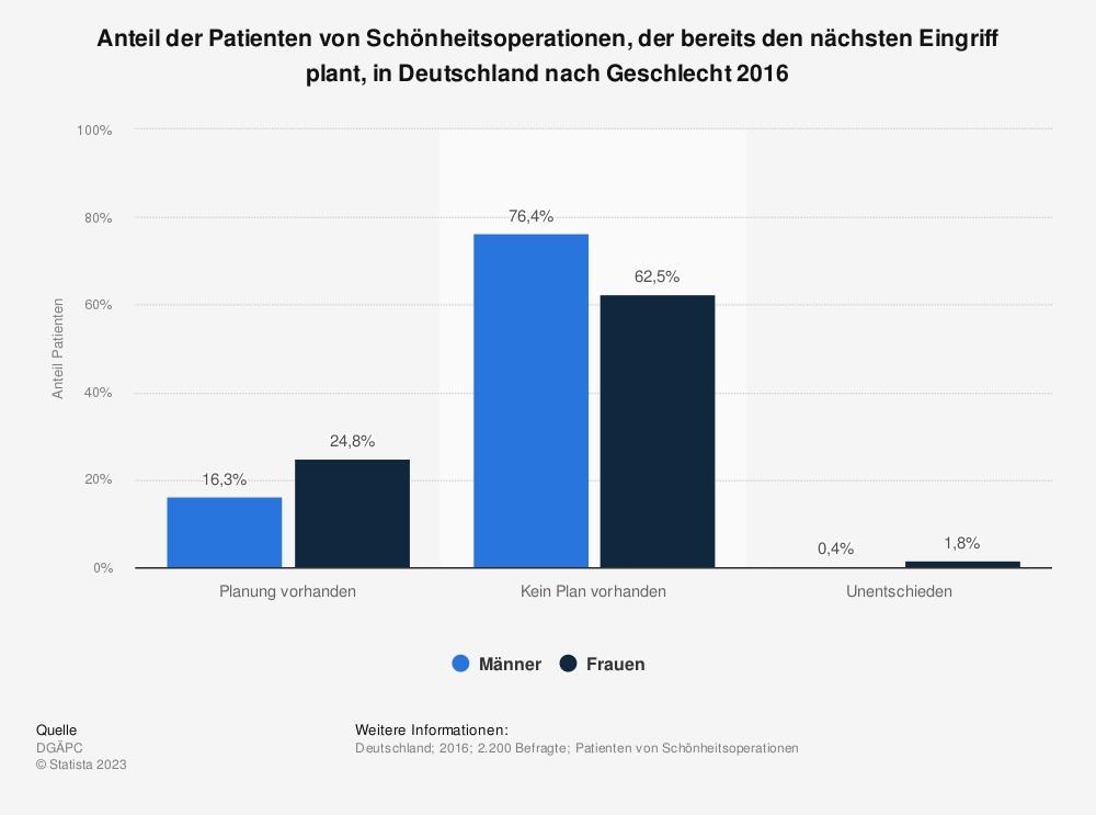 Statistik: Anteil der Patienten von Schönheitsoperationen, der bereits den nächsten Eingriff plant, in Deutschland nach Geschlecht 2016 | Statista