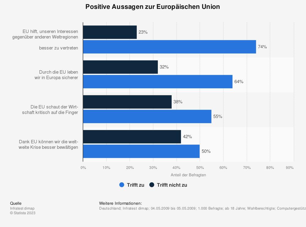 Statistik: Positive Aussagen zur Europäischen Union | Statista