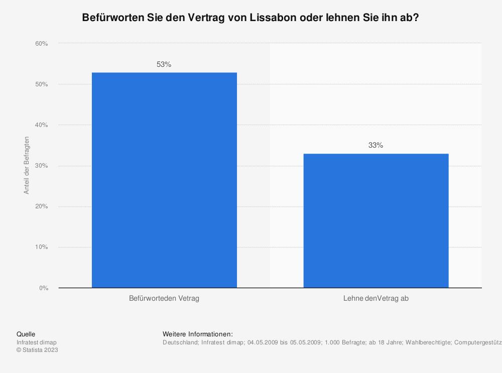 Statistik: Befürworten Sie den Vertrag von Lissabon oder lehnen Sie ihn ab? | Statista