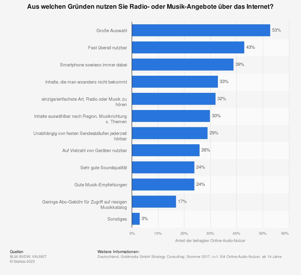 Statistik: Aus welchen Gründen nutzen Sie Radio- oder Musik-Angebote über das Internet? | Statista