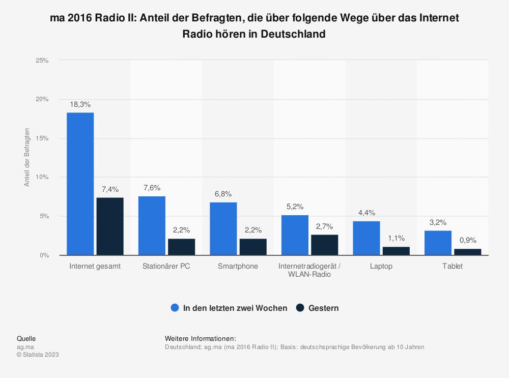 Statistik: ma 2016 Radio II: Anteil der Befragten, die über folgende Wege über das Internet Radio hören in Deutschland    Statista