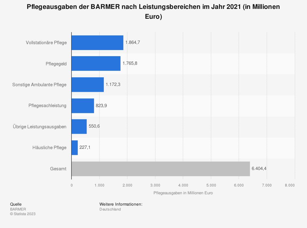 Statistik: Pflegeausgaben der BARMER nach Leistungsbereichen im Jahr 2017 (in Millionen Euro) | Statista