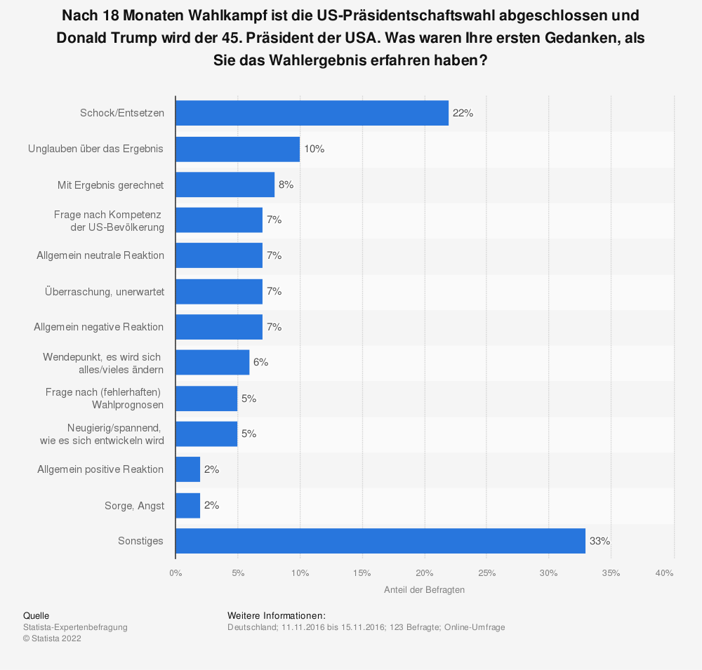 Statistik: Nach 18 Monaten Wahlkampf ist die US-Präsidentschaftswahl abgeschlossen und Donald Trump wird der 45. Präsident der USA. Was waren Ihre ersten Gedanken, als Sie das Wahlergebnis erfahren haben? | Statista