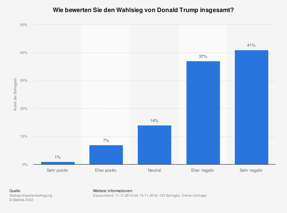 Statistik: Wie bewerten Sie den Wahlsieg von Donald Trump insgesamt? | Statista