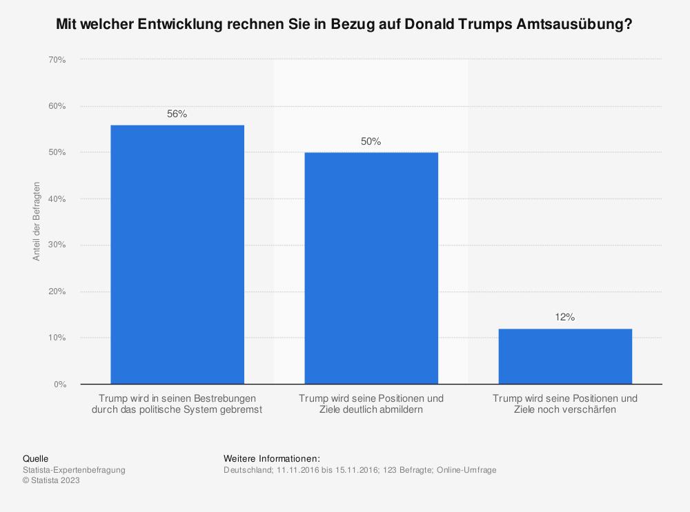 Statistik: Mit welcher Entwicklung rechnen Sie in Bezug auf Donald Trumps Amtsausübung? | Statista