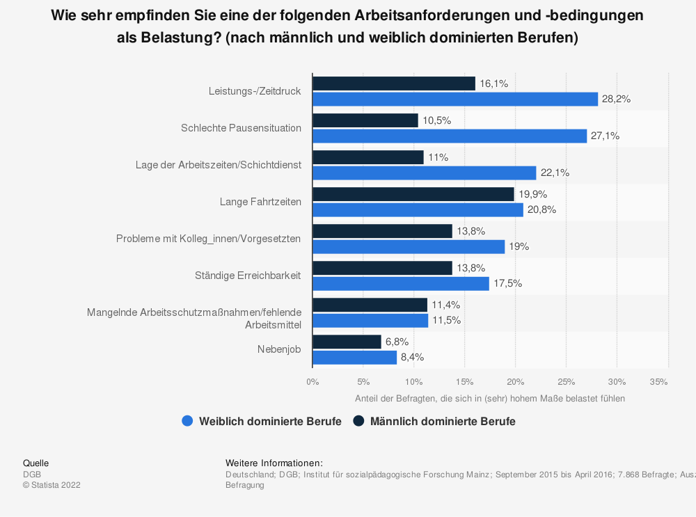 Statistik: Wie sehr empfinden Sie eine der folgenden Arbeitsanforderungen und -bedingungen als Belastung? (nach männlich und weiblich dominierten Berufen) | Statista