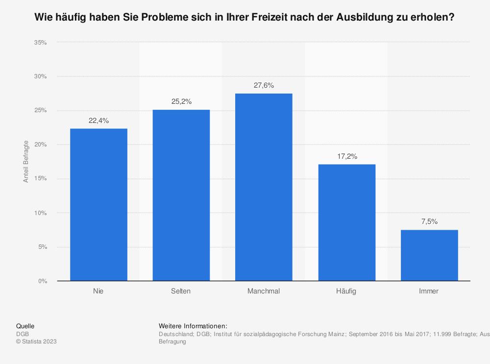 Statistik: Wie häufig haben Sie Probleme sich in Ihrer Freizeit nach der Ausbildung zu erholen? | Statista