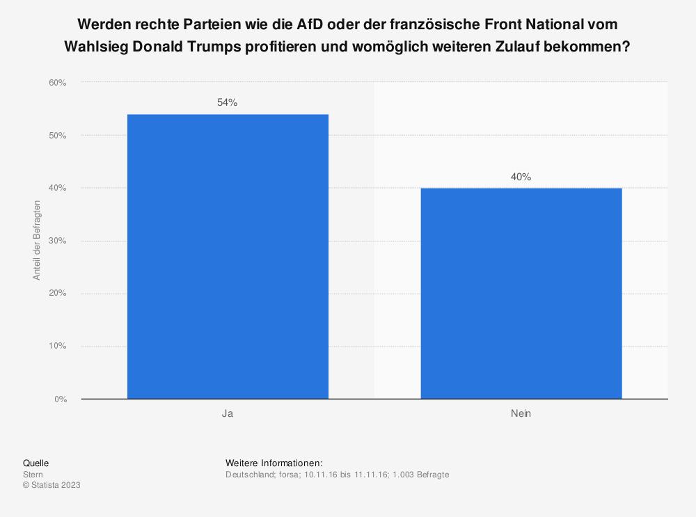 Statistik: Werden rechte Parteien wie die AfD oder der französische Front National vom Wahlsieg Donald Trumps profitieren und womöglich weiteren Zulauf bekommen? | Statista