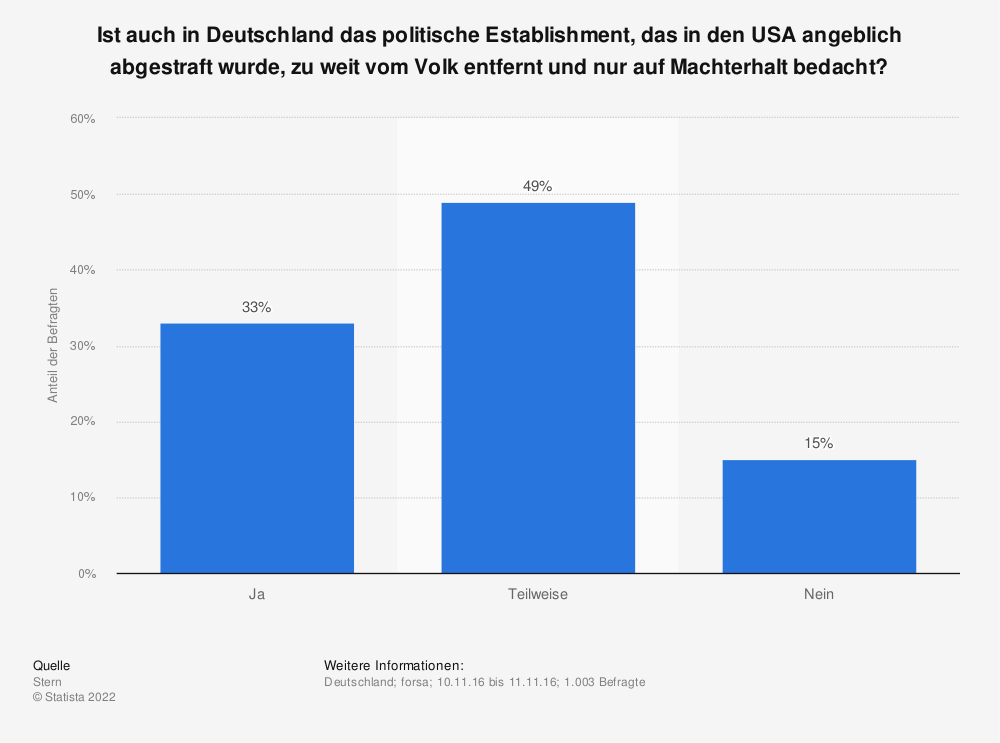 Statistik: Ist auch in Deutschland das politische Establishment, das in den USA angeblich abgestraft wurde, zu weit vom Volk entfernt und nur auf Machterhalt bedacht? | Statista