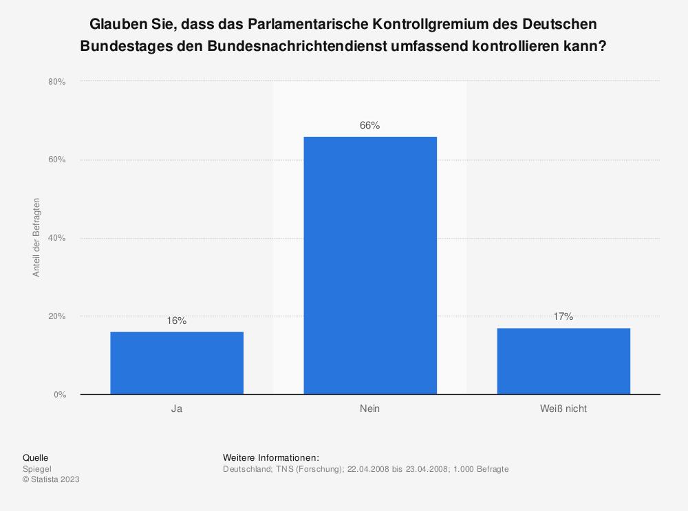 Statistik: Glauben Sie, dass das Parlamentarische Kontrollgremium des Deutschen Bundestages den Bundesnachrichtendienst umfassend kontrollieren kann? | Statista