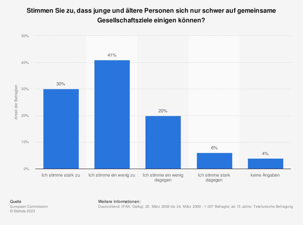 Statistik: Stimmen Sie zu, dass junge und ältere Personen sich nur schwer auf gemeinsame Gesellschaftsziele einigen können? | Statista