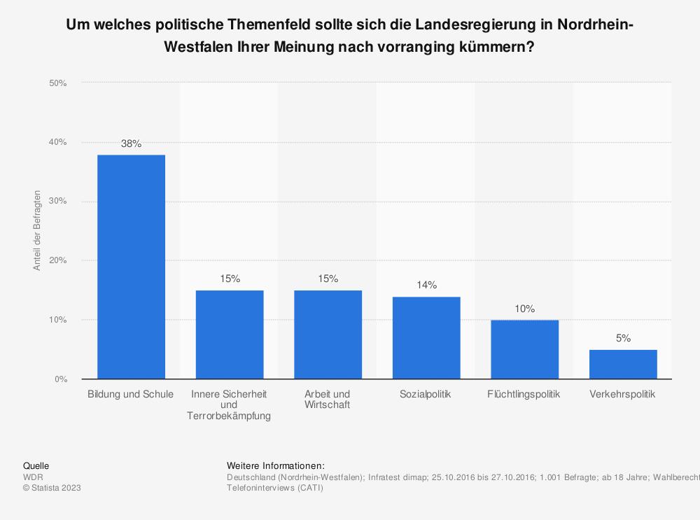 Statistik: Um welches politische Themenfeld sollte sich die Landesregierung in Nordrhein-Westfalen Ihrer Meinung nach vorranging kümmern? | Statista