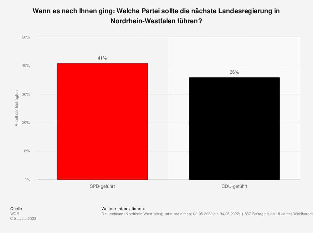 Statistik: Sollte die nächste Landesregierung in Nordrhein-Westfalen wieder von der SPD geführt sein oder sollte sie von der CDU geführt sein? | Statista