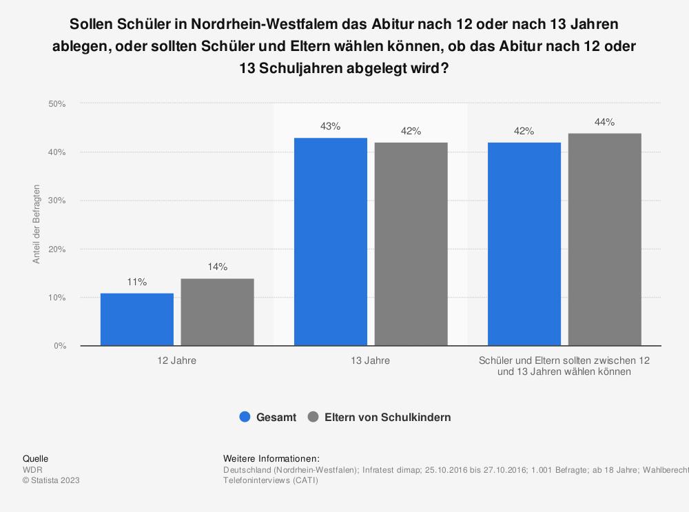 Statistik: Sollen Schüler in Nordrhein-Westfalem das Abitur nach 12 oder nach 13 Jahren ablegen, oder sollten Schüler und Eltern wählen können, ob das Abitur nach 12 oder 13 Schuljahren abgelegt wird? | Statista