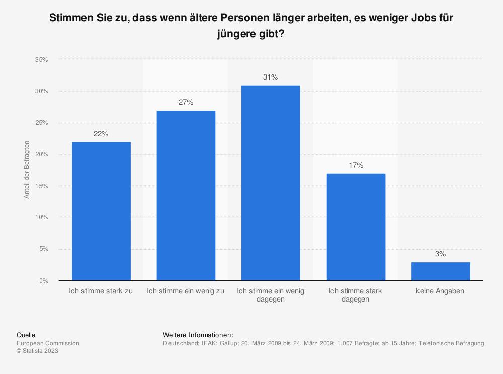 Statistik: Stimmen Sie zu, dass wenn ältere Personen länger arbeiten, es weniger Jobs für jüngere gibt? | Statista