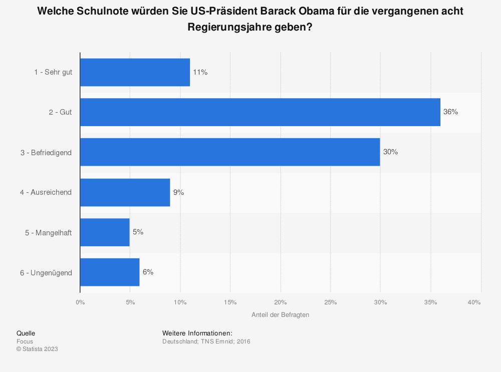 Statistik: Welche Schulnote würden Sie US-Präsident Barack Obama für die vergangenen acht Regierungsjahre geben? | Statista