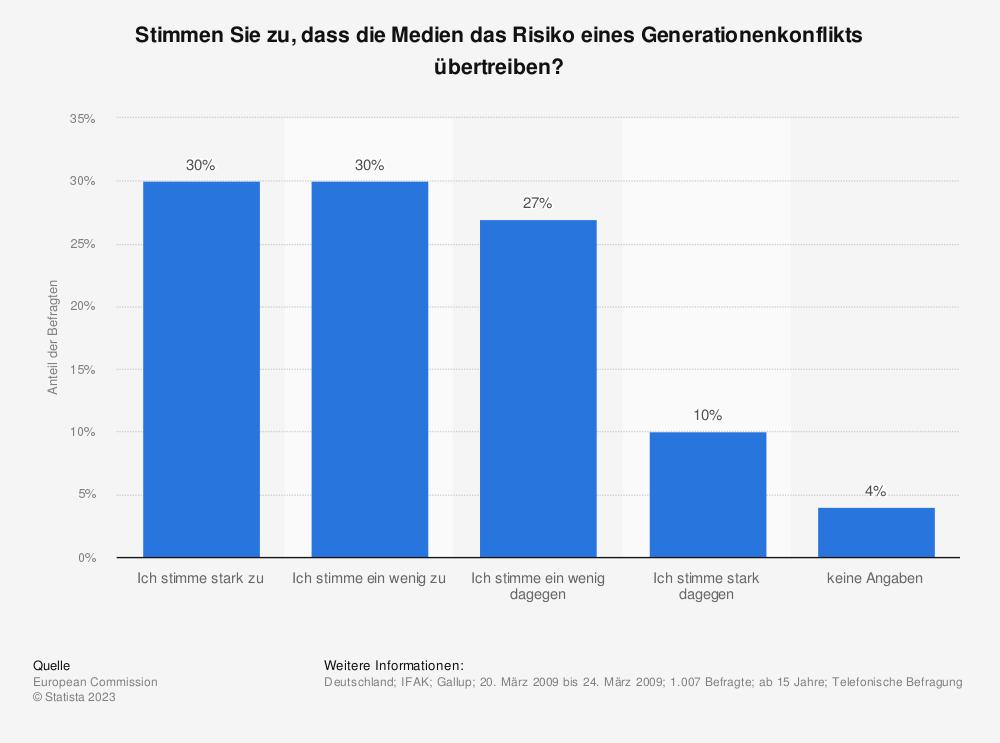Statistik: Stimmen Sie zu, dass die Medien das Risiko eines Generationenkonflikts übertreiben? | Statista