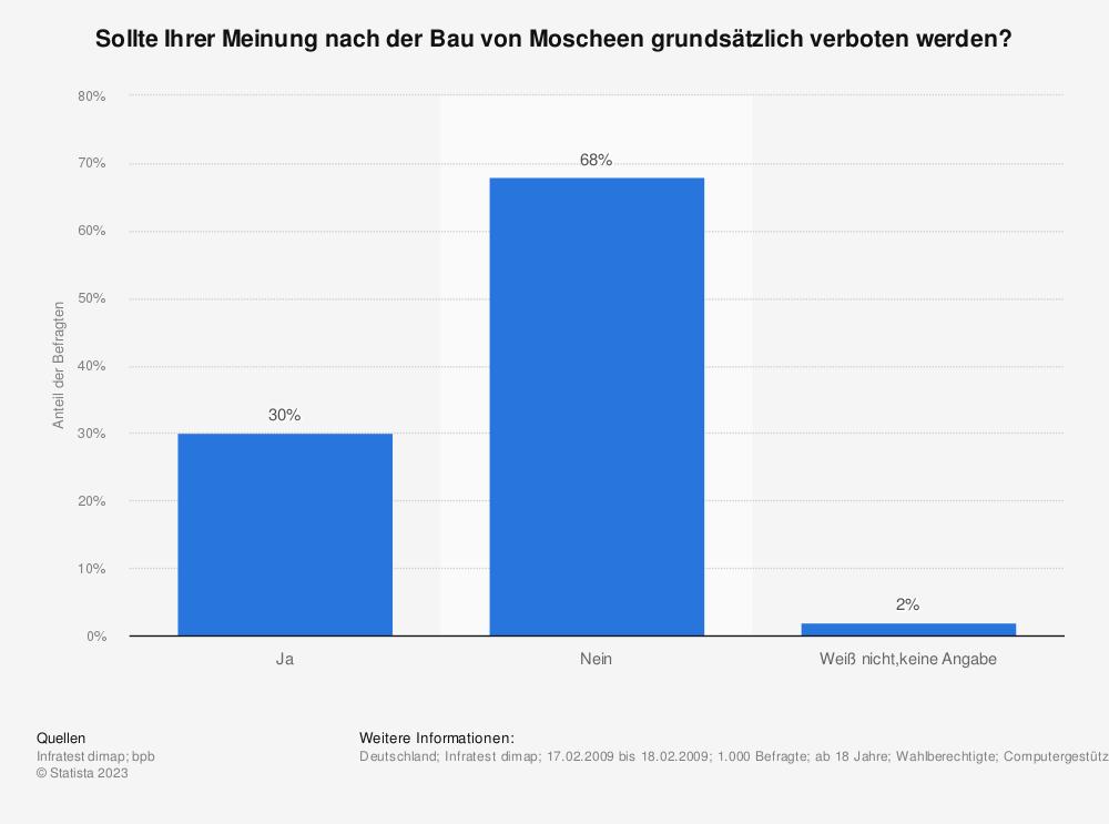 Statistik: Sollte Ihrer Meinung nach der Bau von Moscheen grundsätzlich verboten werden? | Statista