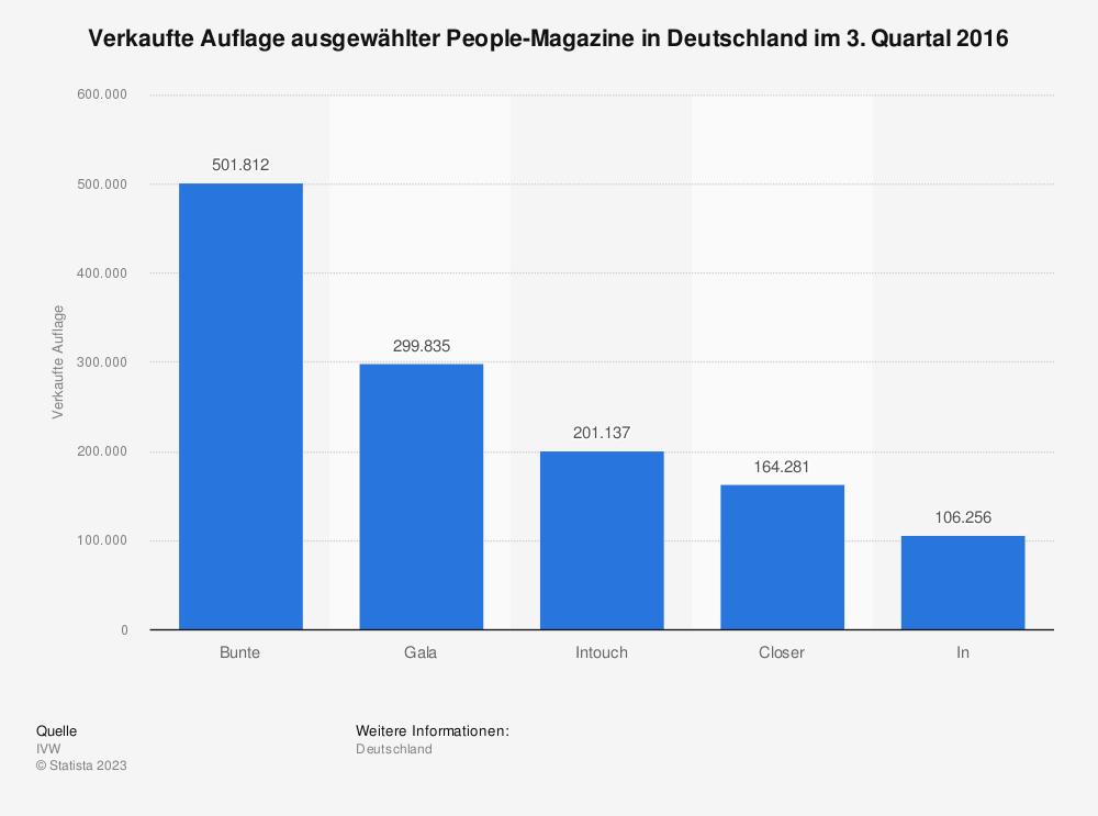 Statistik: Verkaufte Auflage ausgewählter People-Magazine in Deutschland im 3. Quartal 2016 | Statista