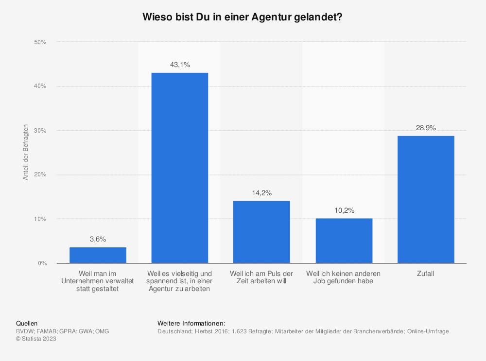 Statistik: Wieso bist Du in einer Agentur gelandet? | Statista