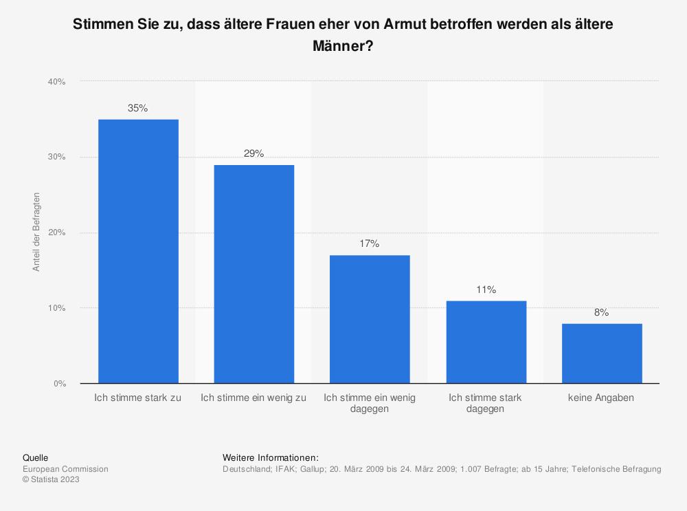 Statistik: Stimmen Sie zu, dass ältere Frauen eher von Armut betroffen werden als ältere Männer? | Statista