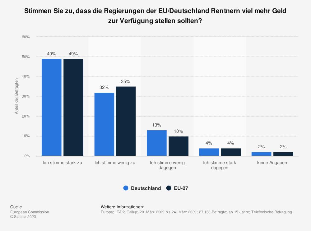 Statistik: Stimmen Sie zu, dass die Regierungen der EU/Deutschland Rentnern viel mehr Geld zur Verfügung stellen sollten? | Statista