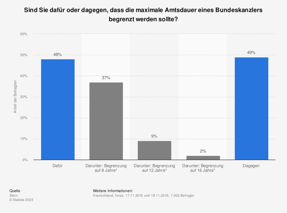Statistik: Sind Sie dafür oder dagegen, dass die maximale Amtsdauer eines Bundeskanzlers begrenzt werden sollte? | Statista