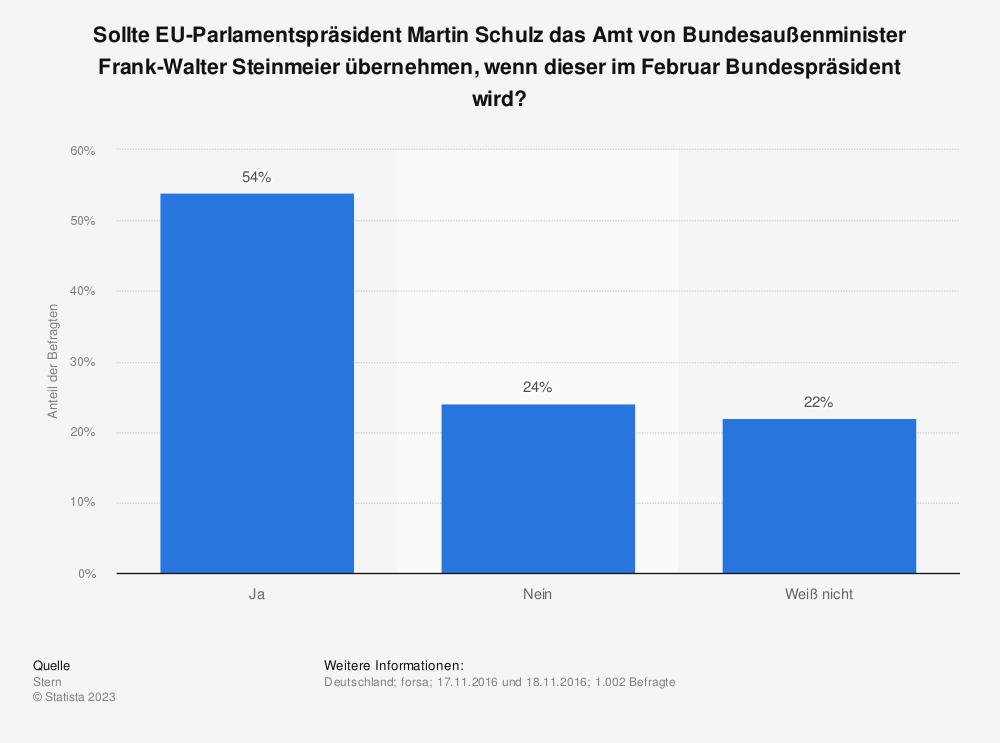 Statistik: Sollte EU-Parlamentspräsident Martin Schulz das Amt von Bundesaußenminister Frank-Walter Steinmeier übernehmen, wenn dieser im Februar Bundespräsident wird? | Statista