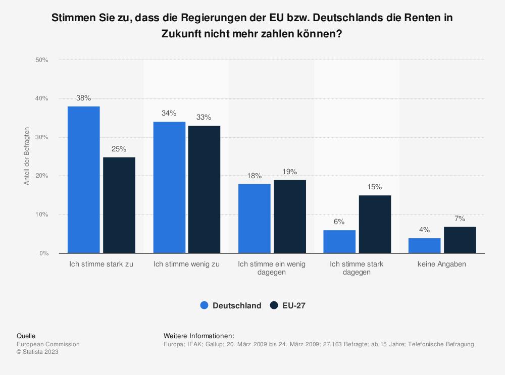 Statistik: Stimmen Sie zu, dass die Regierungen der EU bzw. Deutschlands die Renten in Zukunft nicht mehr zahlen können? | Statista