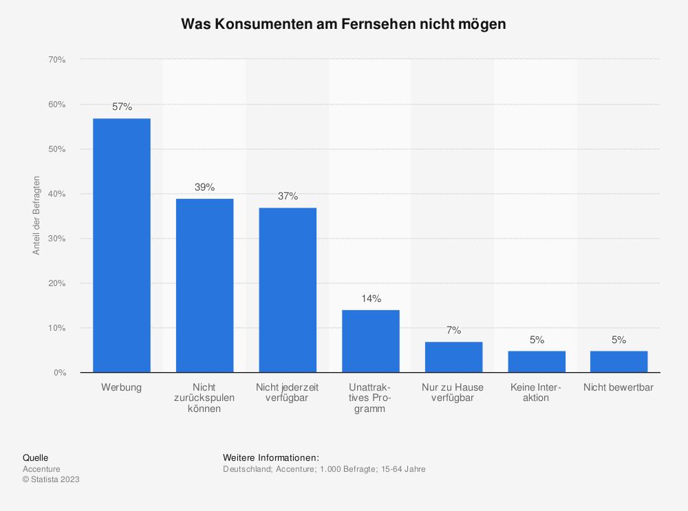 Statistik: Was Konsumenten am Fernsehen nicht mögen | Statista