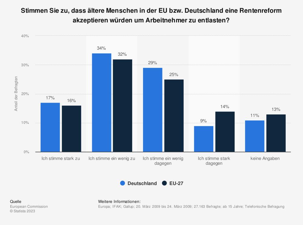 Statistik: Stimmen Sie zu, dass ältere Menschen in der EU bzw. Deutschland eine Rentenreform akzeptieren würden um Arbeitnehmer zu entlasten? | Statista