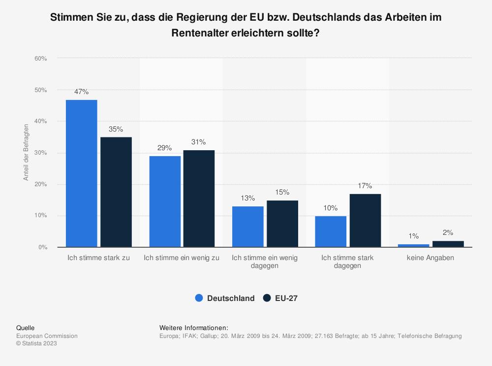 Statistik: Stimmen Sie zu, dass die Regierung der EU bzw. Deutschlands das Arbeiten im Rentenalter erleichtern sollte? | Statista