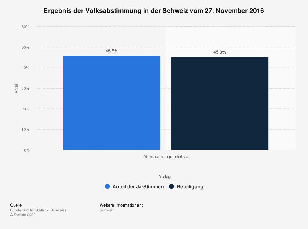 Statistik: Ergebnis der Volksabstimmung in der Schweiz vom 27. November 2016 | Statista