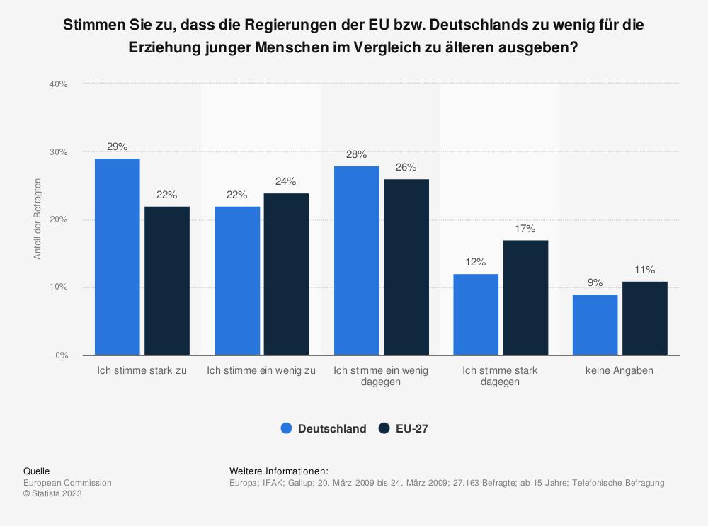 Statistik: Stimmen Sie zu, dass die Regierungen der EU bzw. Deutschlands zu wenig für die Erziehung junger Menschen im Vergleich zu älteren ausgeben?   Statista