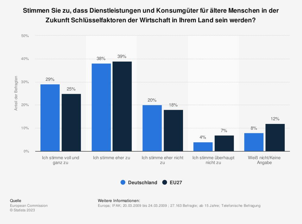 Statistik: Stimmen Sie zu, dass Dienstleistungen und Konsumgüter für ältere Menschen in der Zukunft Schlüsselfaktoren der Wirtschaft in Ihrem Land sein werden? | Statista