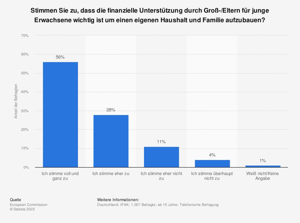 Statistik: Stimmen Sie zu, dass die finanzielle Unterstützung durch Groß-/Eltern für junge Erwachsene wichtig ist um einen eigenen Haushalt und Familie aufzubauen? | Statista