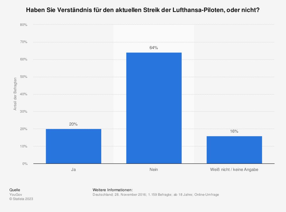Statistik: Haben Sie Verständnis für den aktuellen Streik der Lufthansa-Piloten, oder nicht? | Statista