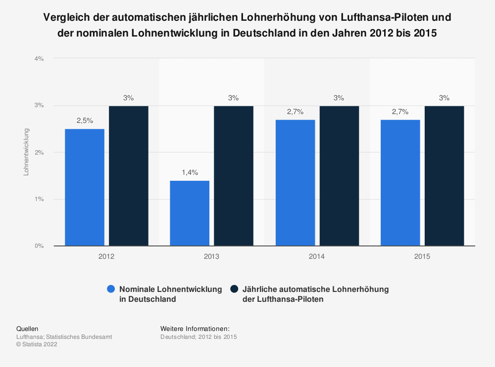 Statistik: Vergleich der automatischen jährlichen Lohnerhöhung von Lufthansa-Piloten und der nominalen Lohnentwicklung in Deutschland in den Jahren 2012 bis 2015 | Statista