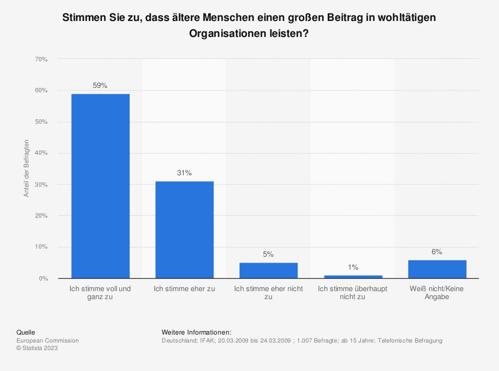 Statistik: Stimmen Sie zu, dass ältere Menschen einen großen Beitrag in wohltätigen Organisationen leisten? | Statista