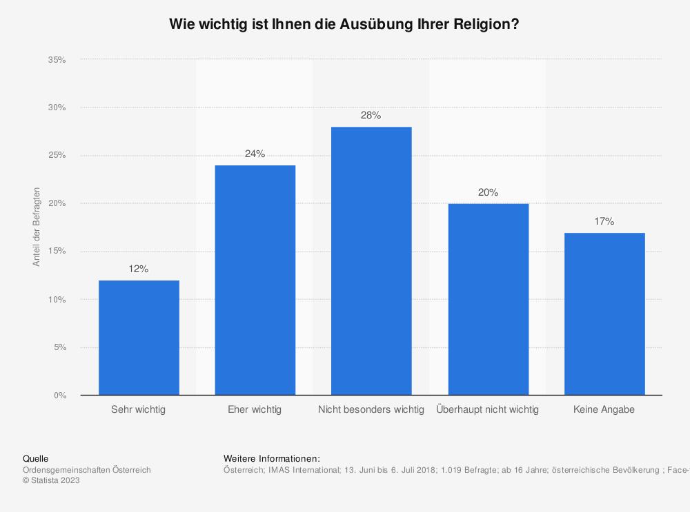 Statistik: Wie wichtig ist es für Sie grundsätzlich, Traditionen und Grundsätze, die in Ihrer Religion vermittelt werden, im Alltag auszuüben?   Statista