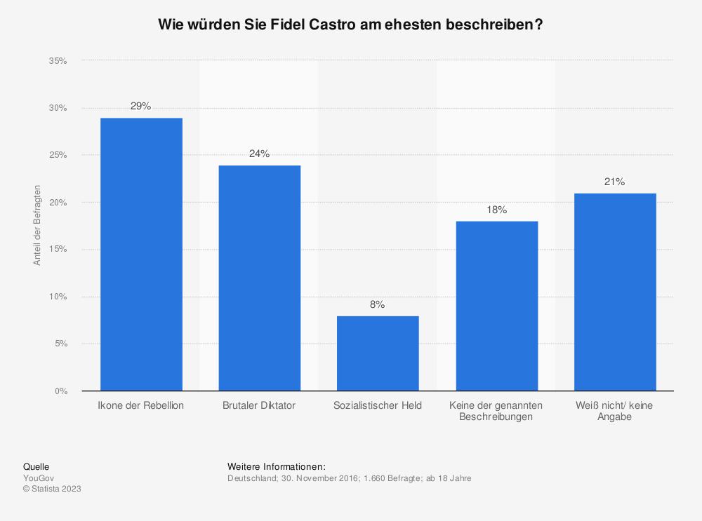 Statistik: Wie würden Sie Fidel Castro am ehesten beschreiben? | Statista