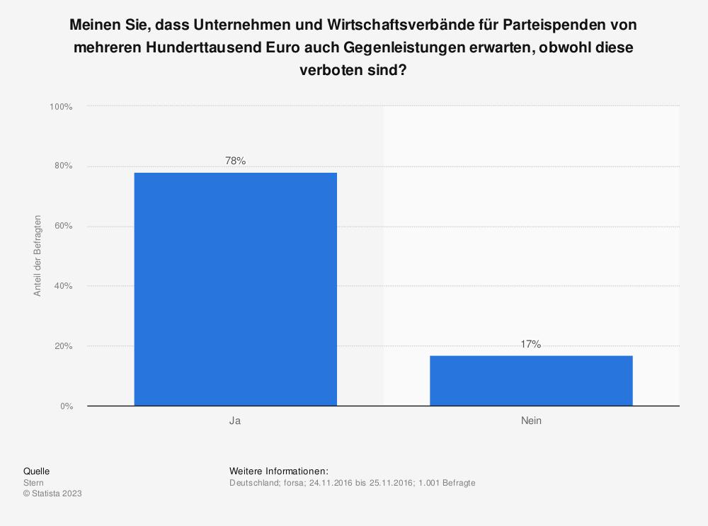 Statistik: Meinen Sie, dass Unternehmen und Wirtschaftsverbände für Parteispenden von mehreren Hunderttausend Euro auch Gegenleistungen erwarten, obwohl diese verboten sind? | Statista